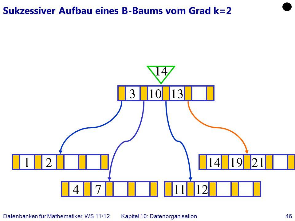 Datenbanken für Mathematiker, WS 11/12Kapitel 10: Datenorganisation46 Sukzessiver Aufbau eines B-Baums vom Grad k=2 12141921 .