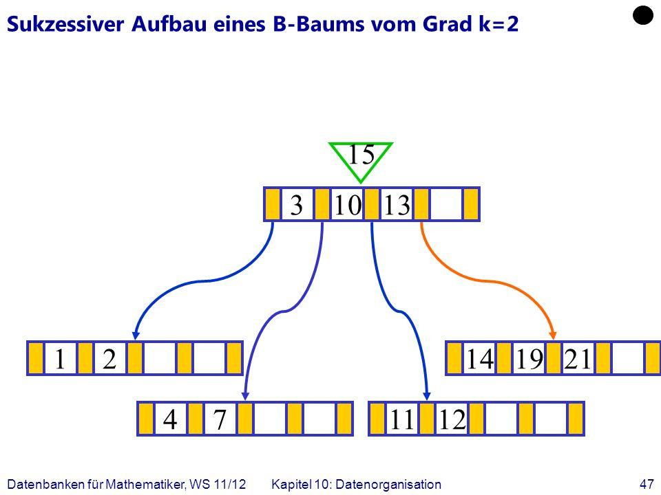 Datenbanken für Mathematiker, WS 11/12Kapitel 10: Datenorganisation47 Sukzessiver Aufbau eines B-Baums vom Grad k=2 12141921 .