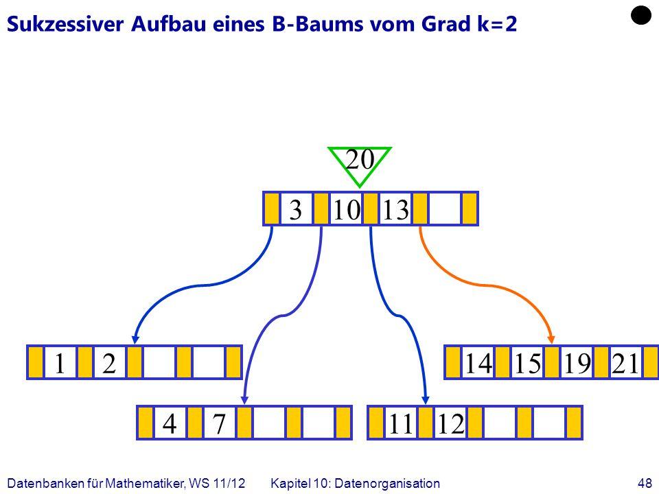 Datenbanken für Mathematiker, WS 11/12Kapitel 10: Datenorganisation48 Sukzessiver Aufbau eines B-Baums vom Grad k=2 1214151921 .