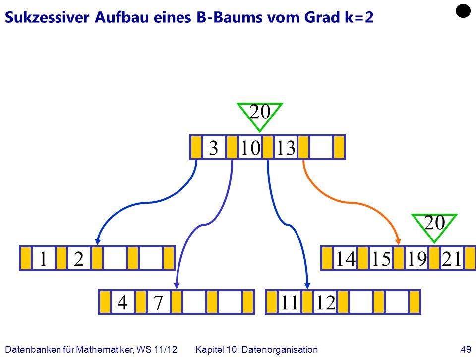 Datenbanken für Mathematiker, WS 11/12Kapitel 10: Datenorganisation49 Sukzessiver Aufbau eines B-Baums vom Grad k=2 1214151921 .