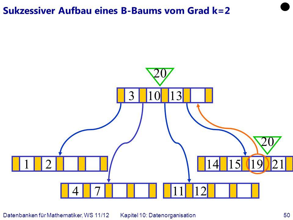 Datenbanken für Mathematiker, WS 11/12Kapitel 10: Datenorganisation50 Sukzessiver Aufbau eines B-Baums vom Grad k=2 1214151921 .