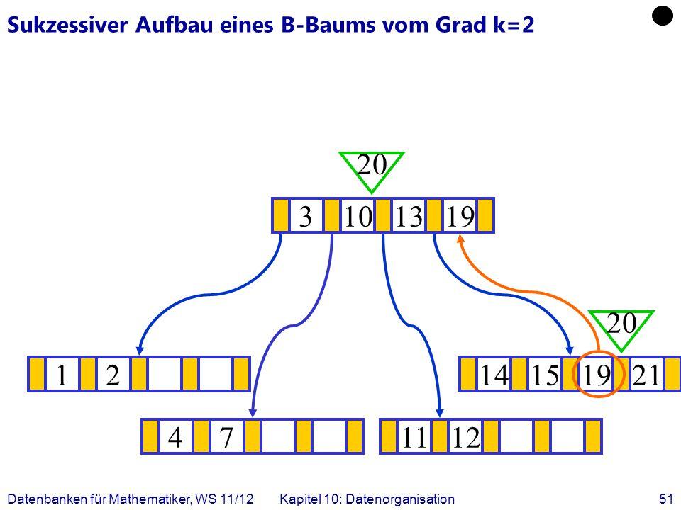 Datenbanken für Mathematiker, WS 11/12Kapitel 10: Datenorganisation51 Sukzessiver Aufbau eines B-Baums vom Grad k=2 1214151921 .