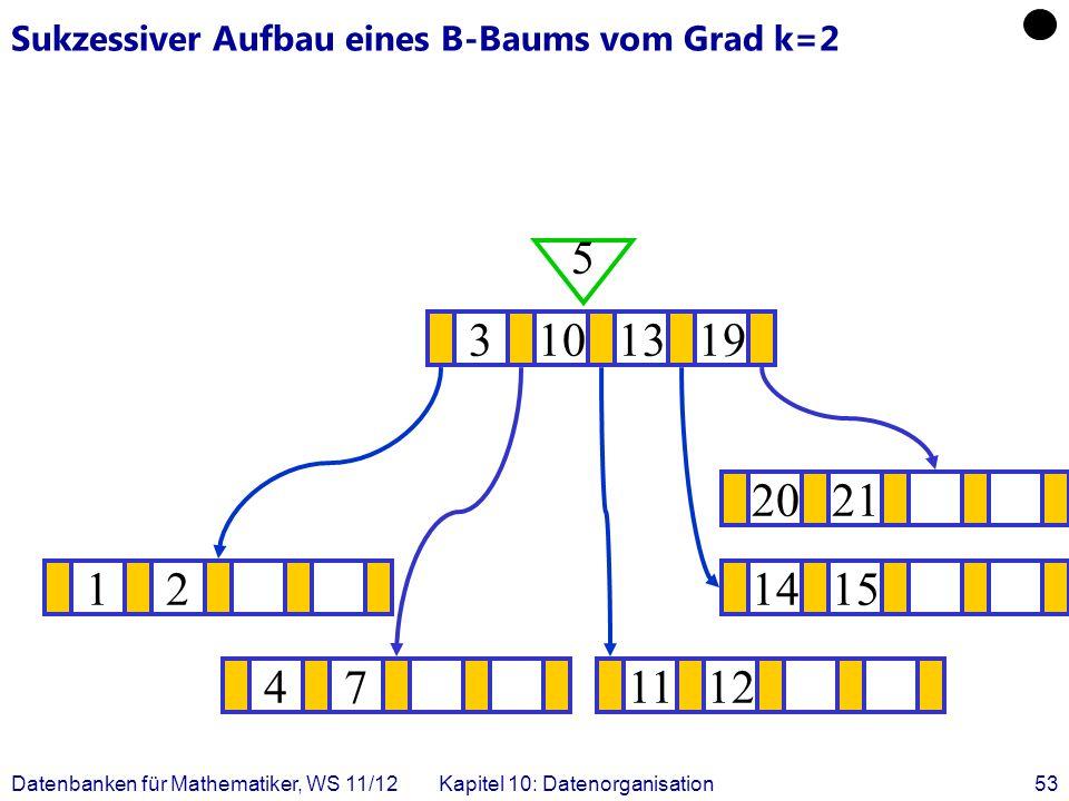 Datenbanken für Mathematiker, WS 11/12Kapitel 10: Datenorganisation53 Sukzessiver Aufbau eines B-Baums vom Grad k=2 121415 .
