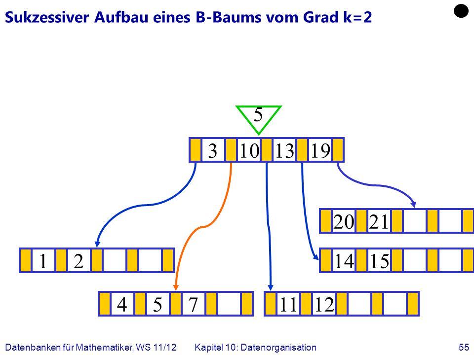 Datenbanken für Mathematiker, WS 11/12Kapitel 10: Datenorganisation55 Sukzessiver Aufbau eines B-Baums vom Grad k=2 121415 .
