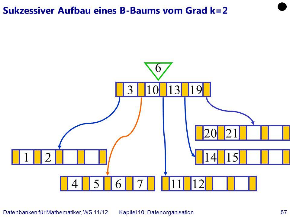 Datenbanken für Mathematiker, WS 11/12Kapitel 10: Datenorganisation57 Sukzessiver Aufbau eines B-Baums vom Grad k=2 121415 .