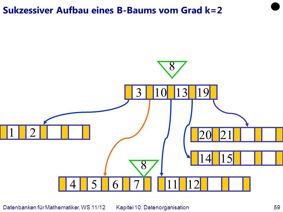 Datenbanken für Mathematiker, WS 11/12Kapitel 10: Datenorganisation59 Sukzessiver Aufbau eines B-Baums vom Grad k=2 12 1415 .