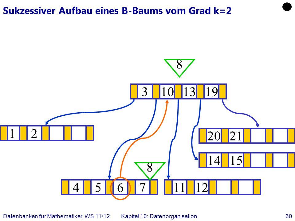 Datenbanken für Mathematiker, WS 11/12Kapitel 10: Datenorganisation60 Sukzessiver Aufbau eines B-Baums vom Grad k=2 12 1415 .