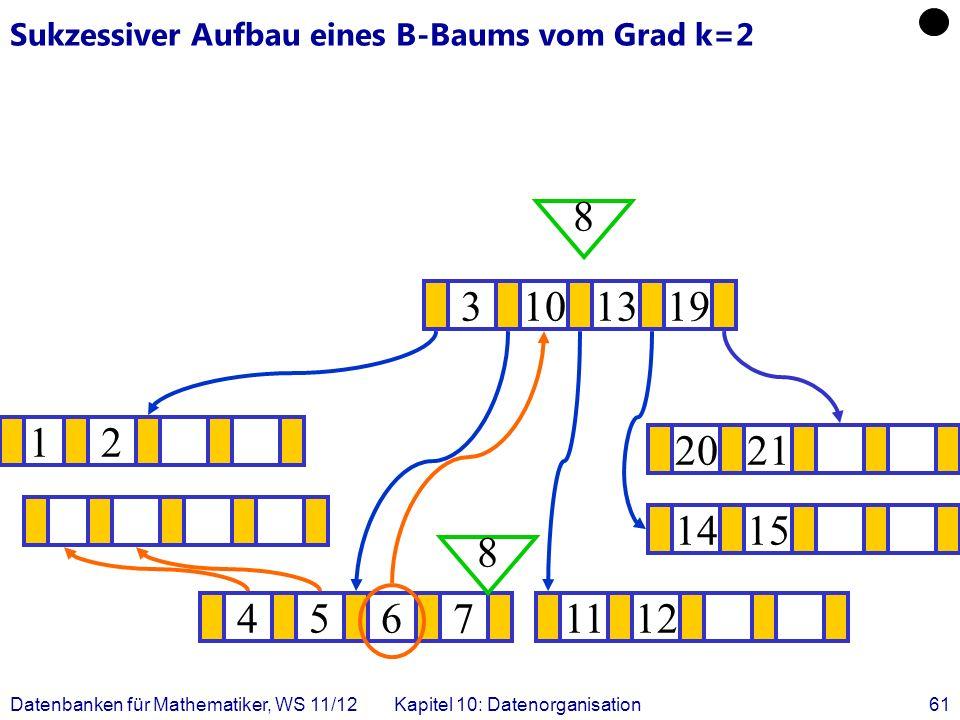 Datenbanken für Mathematiker, WS 11/12Kapitel 10: Datenorganisation61 Sukzessiver Aufbau eines B-Baums vom Grad k=2 12 1415 .