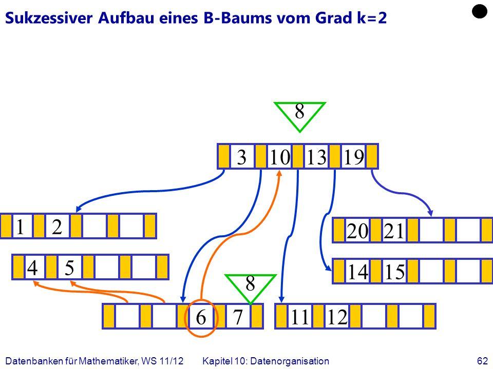 Datenbanken für Mathematiker, WS 11/12Kapitel 10: Datenorganisation62 Sukzessiver Aufbau eines B-Baums vom Grad k=2 12 1415 .
