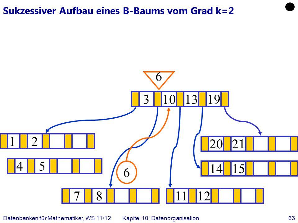 Datenbanken für Mathematiker, WS 11/12Kapitel 10: Datenorganisation63 Sukzessiver Aufbau eines B-Baums vom Grad k=2 12 1415 .