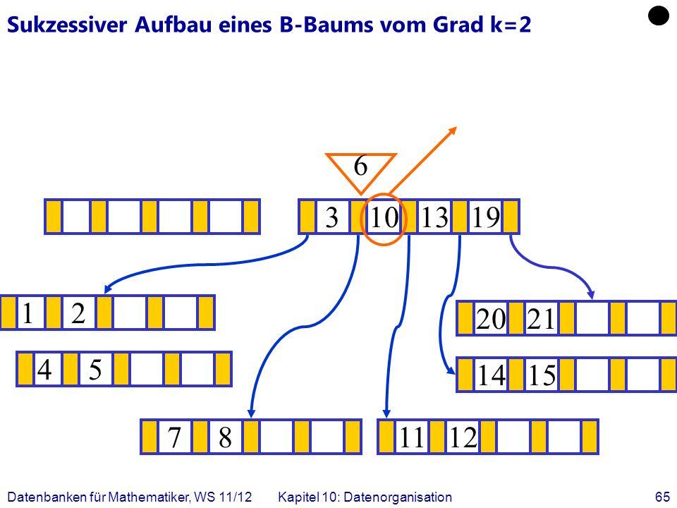 Datenbanken für Mathematiker, WS 11/12Kapitel 10: Datenorganisation65 Sukzessiver Aufbau eines B-Baums vom Grad k=2 12 1415 .