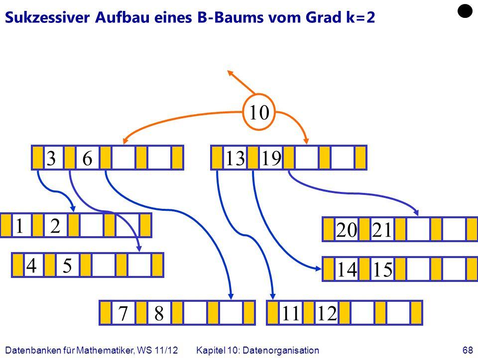 Datenbanken für Mathematiker, WS 11/12Kapitel 10: Datenorganisation68 Sukzessiver Aufbau eines B-Baums vom Grad k=2 12 1415 .