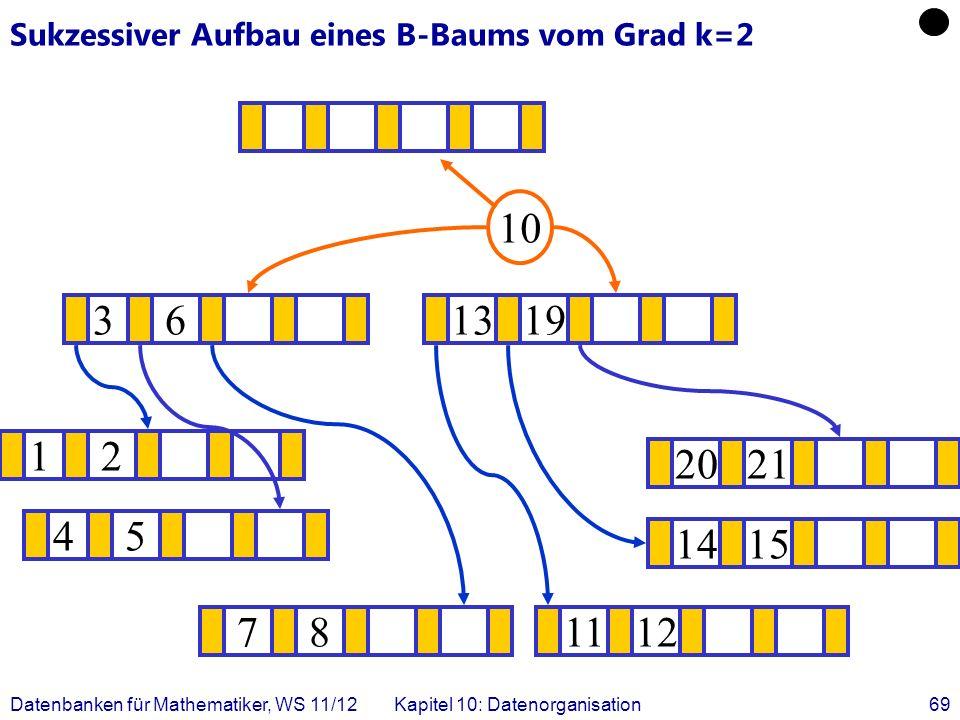 Datenbanken für Mathematiker, WS 11/12Kapitel 10: Datenorganisation69 Sukzessiver Aufbau eines B-Baums vom Grad k=2 12 1415 .