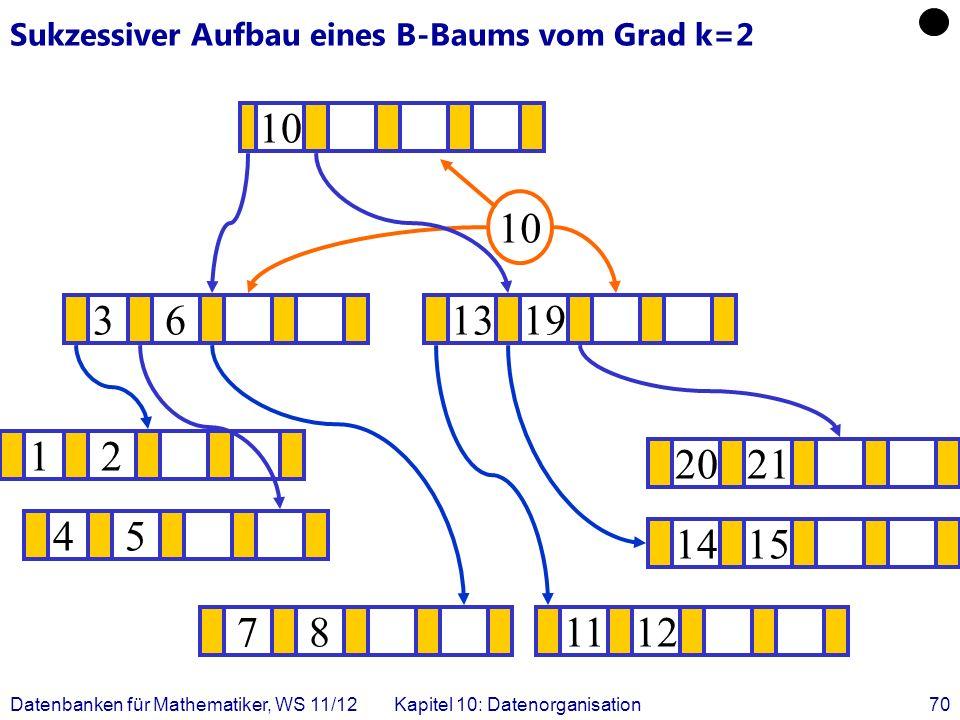 Datenbanken für Mathematiker, WS 11/12Kapitel 10: Datenorganisation70 Sukzessiver Aufbau eines B-Baums vom Grad k=2 12 1415 .