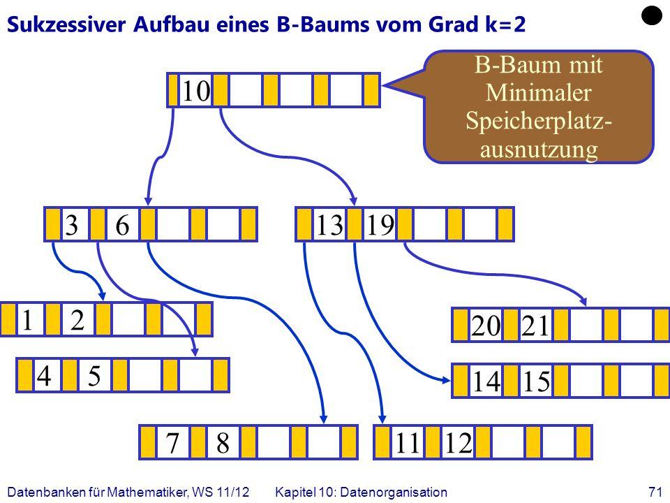 Datenbanken für Mathematiker, WS 11/12Kapitel 10: Datenorganisation71 Sukzessiver Aufbau eines B-Baums vom Grad k=2 12 1415 .