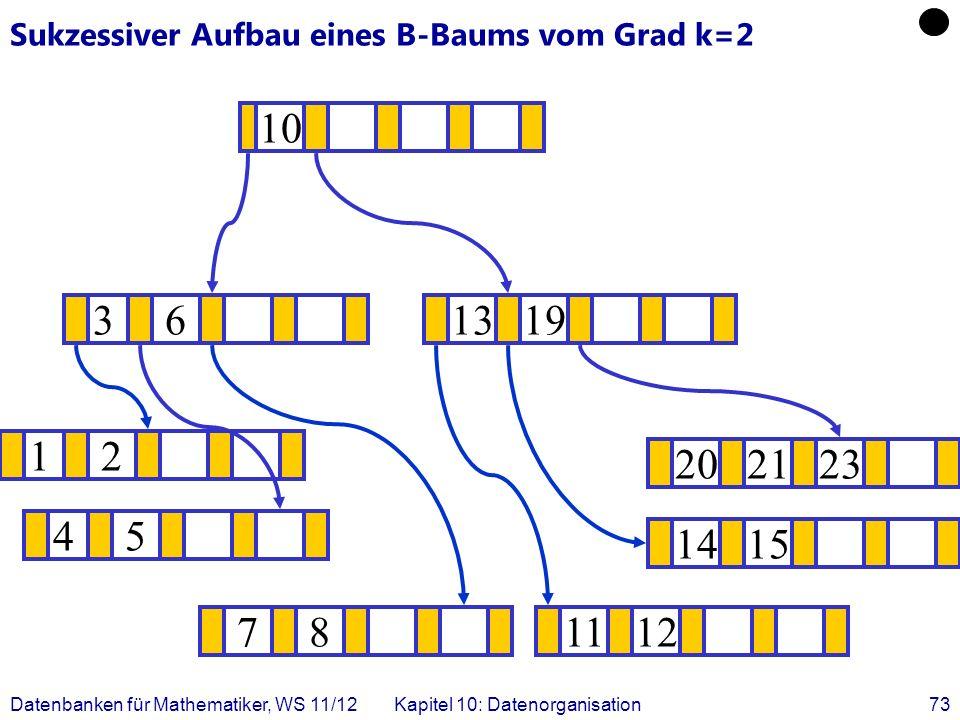 Datenbanken für Mathematiker, WS 11/12Kapitel 10: Datenorganisation73 Sukzessiver Aufbau eines B-Baums vom Grad k=2 12 1415 .