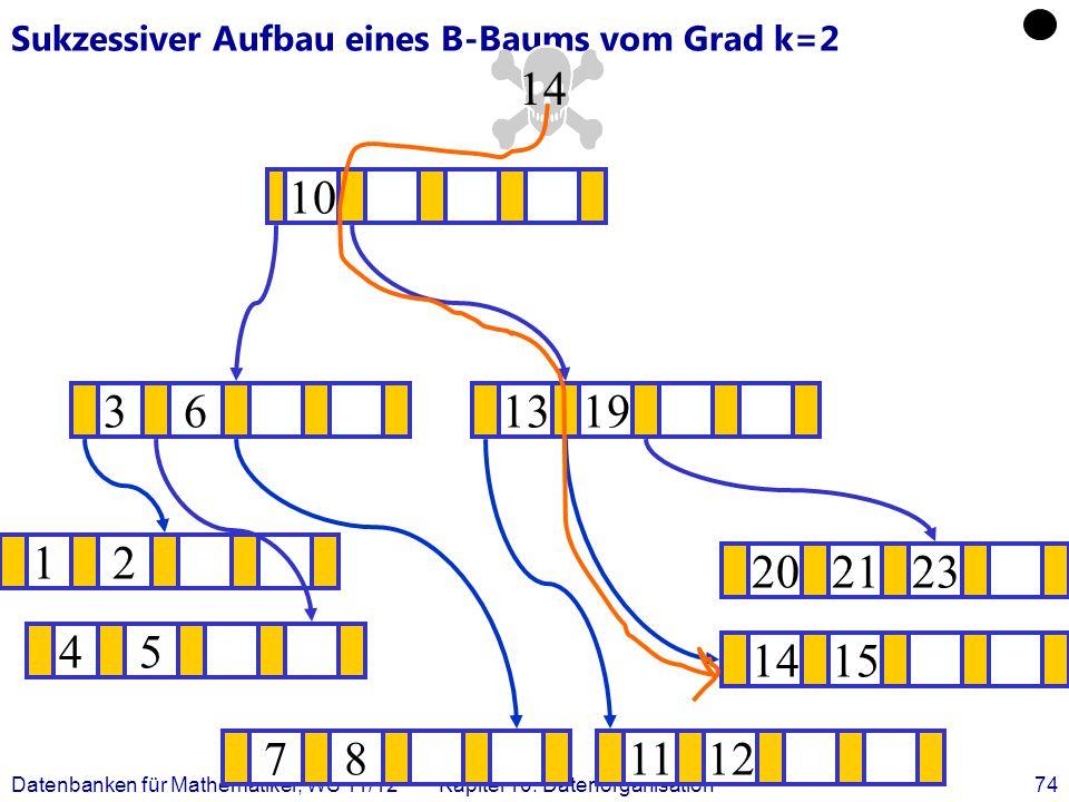Datenbanken für Mathematiker, WS 11/12Kapitel 10: Datenorganisation74 Sukzessiver Aufbau eines B-Baums vom Grad k=2 12 1415 .