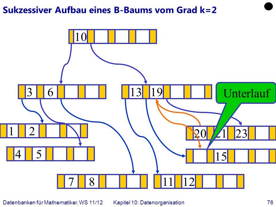 Datenbanken für Mathematiker, WS 11/12Kapitel 10: Datenorganisation76 Sukzessiver Aufbau eines B-Baums vom Grad k=2 12 15 .