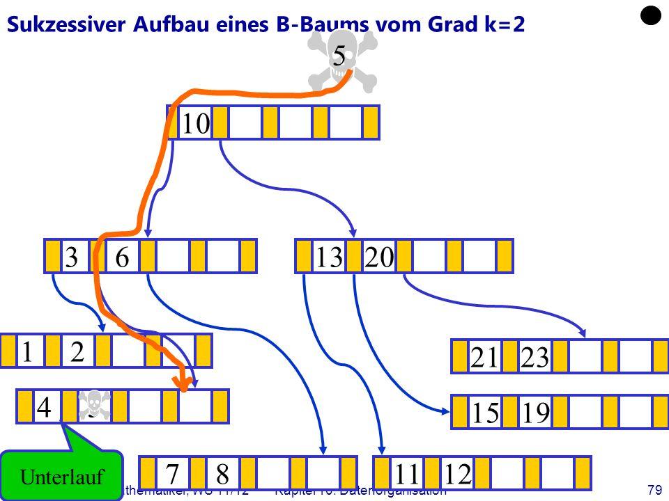 Datenbanken für Mathematiker, WS 11/12Kapitel 10: Datenorganisation79 Sukzessiver Aufbau eines B-Baums vom Grad k=2 12 1519 .
