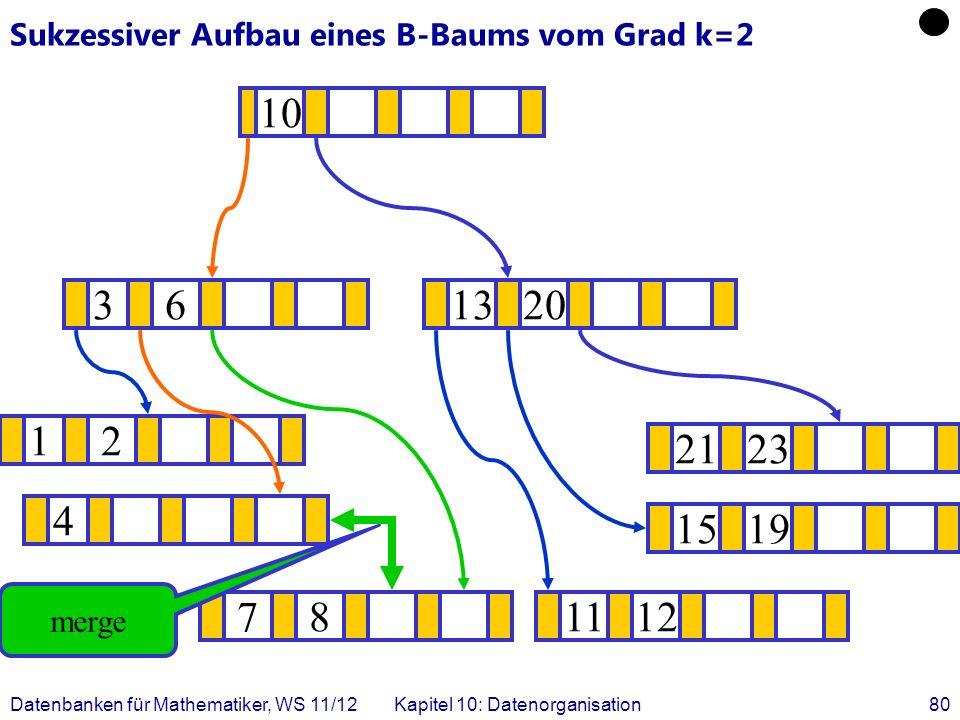 Datenbanken für Mathematiker, WS 11/12Kapitel 10: Datenorganisation80 Sukzessiver Aufbau eines B-Baums vom Grad k=2 12 1519 .