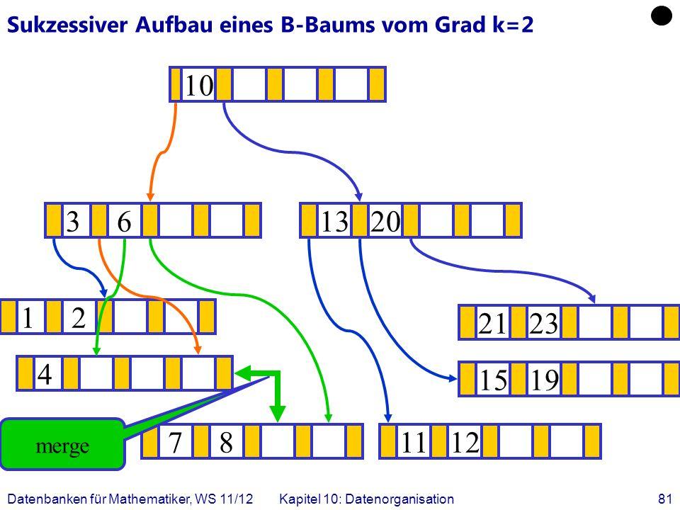 Datenbanken für Mathematiker, WS 11/12Kapitel 10: Datenorganisation81 Sukzessiver Aufbau eines B-Baums vom Grad k=2 12 1519 .