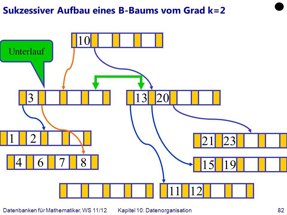 Datenbanken für Mathematiker, WS 11/12Kapitel 10: Datenorganisation82 Sukzessiver Aufbau eines B-Baums vom Grad k=2 12 1519 .