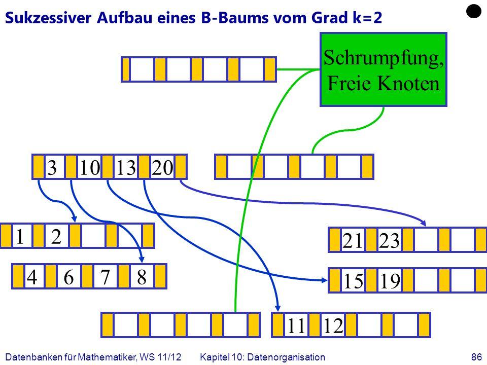 Datenbanken für Mathematiker, WS 11/12Kapitel 10: Datenorganisation86 Sukzessiver Aufbau eines B-Baums vom Grad k=2 12 1519 .