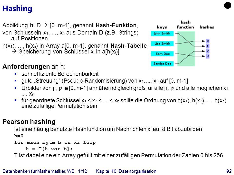 Datenbanken für Mathematiker, WS 11/12Kapitel 10: Datenorganisation92 Hashing Abbildung h: D [0..m-1], genannt Hash-Funktion, von Schlüsseln x 1,..., x n aus Domain D (z.B.