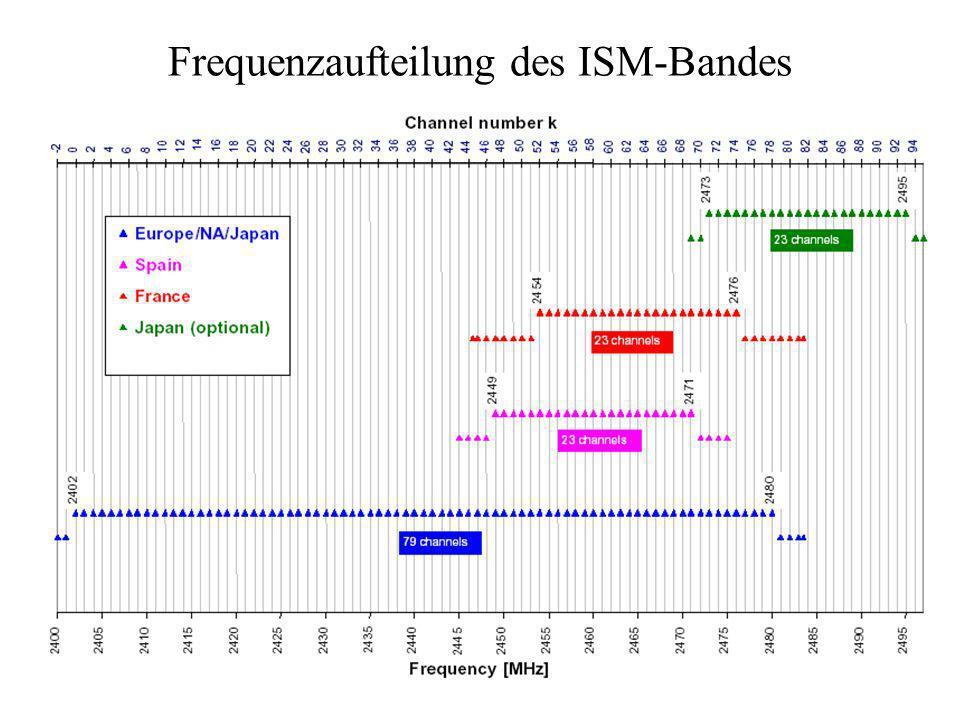 Frequenzaufteilung des ISM-Bandes