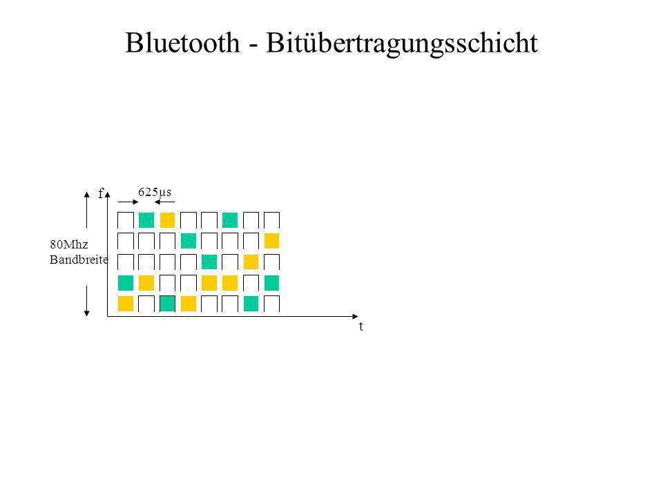 Bluetooth - Bitübertragungsschicht 625µs 80Mhz Bandbreite f t