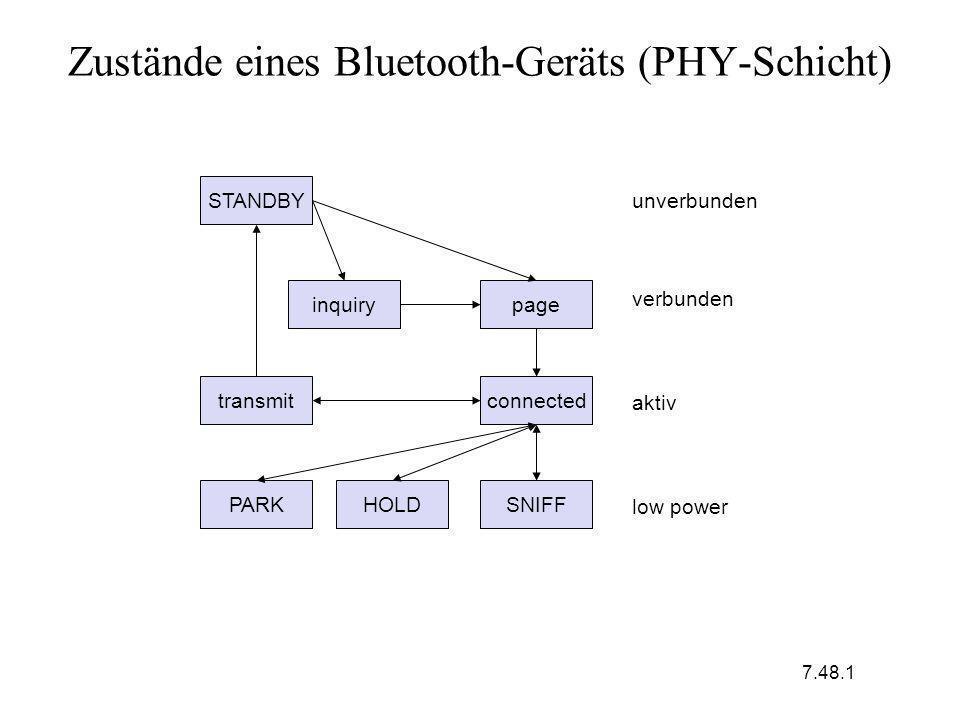 Zustände eines Bluetooth-Geräts (PHY-Schicht) STANDBY inquirypage connectedtransmit PARKHOLDSNIFF unverbunden verbunden aktiv low power 7.48.1