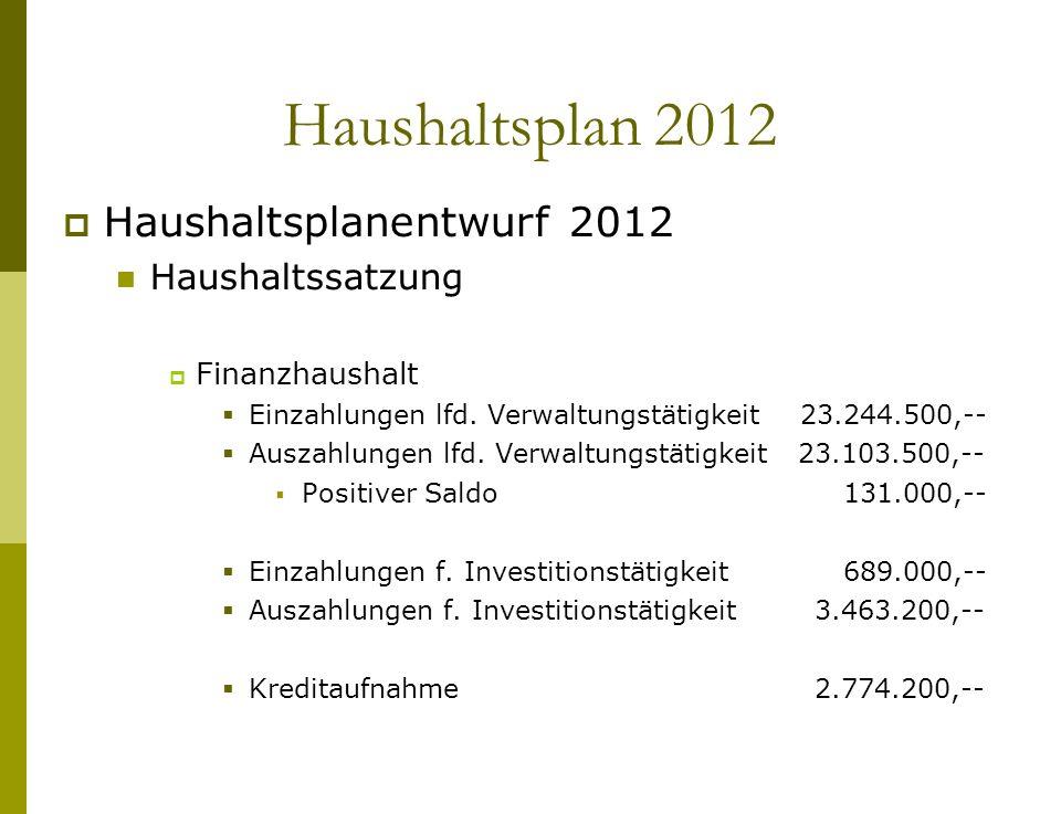 Haushaltsplanentwurf 2012 Haushaltssatzung Finanzhaushalt Einzahlungen lfd. Verwaltungstätigkeit 23.244.500,-- Auszahlungen lfd. Verwaltungstätigkeit