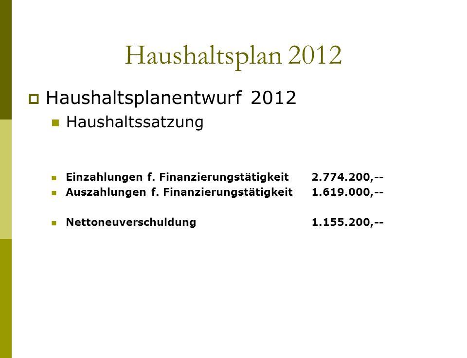 Haushaltsplan 2012 Haushaltsplanentwurf 2012 Haushaltssatzung Einzahlungen f. Finanzierungstätigkeit 2.774.200,-- Auszahlungen f. Finanzierungstätigke