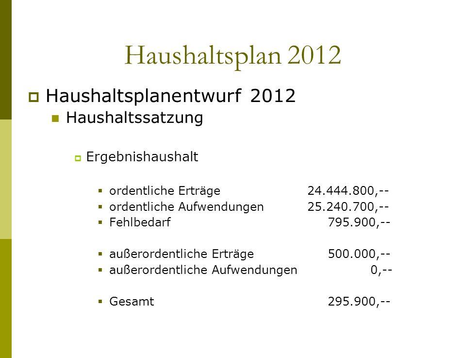 Haushaltsplan 2012 Haushaltsplanentwurf 2012 Haushaltssatzung Ergebnishaushalt ordentliche Erträge24.444.800,-- ordentliche Aufwendungen25.240.700,--