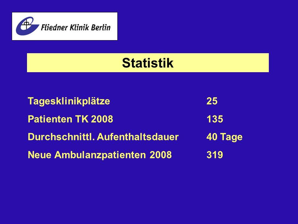 Statistik Tagesklinikplätze25 Patienten TK 2008135 Durchschnittl. Aufenthaltsdauer40 Tage Neue Ambulanzpatienten 2008319