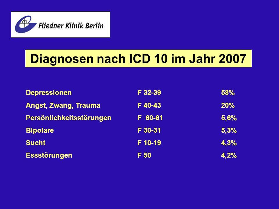 Diagnosen nach ICD 10 im Jahr 2007 Depressionen F 32-3958% Angst, Zwang, Trauma F 40-4320% Persönlichkeitsstörungen F 60-615,6% BipolareF 30-315,3% Su