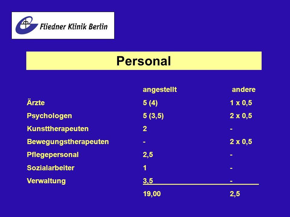 Personal angestellt andere Ärzte 5 (4)1 x 0,5 Psychologen5 (3,5)2 x 0,5 Kunsttherapeuten2- Bewegungstherapeuten-2 x 0,5 Pflegepersonal 2,5- Sozialarbe