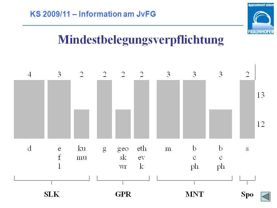 KS 2009/11 – Information am JvFG Welche GK-Fächer müssen belegt werden?