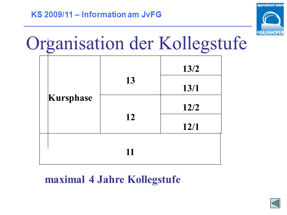 KS 2009/11 – Information am JvFG Organisation der Kollegstufe Kursphase 13 12 13/2 13/1 12/2 12/1 11 maximal 4 Jahre Kollegstufe