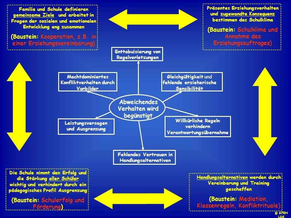 Abweichendes Verhalten wird begünstigt Machtdominiertes Konfliktverhalten durch Vorbilder Enttabuisierung von Regelverletzungen Gleichgültigkeit und f