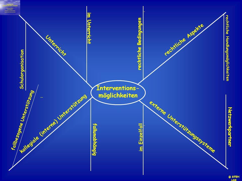 Interventions- möglichkeiten rechtliche Aspekte externe Unterstützungssysteme kollegiale (interne) Unterstützung Unterricht rechtliche Bedingungen rec