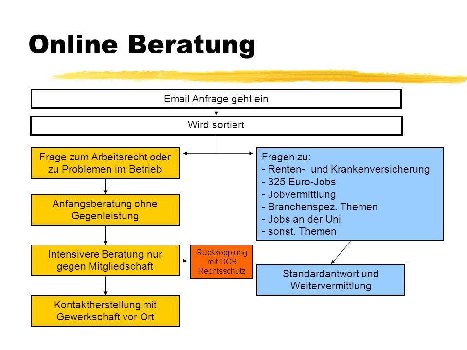 Online Beratung Email Anfrage geht ein Wird sortiert Frage zum Arbeitsrecht oder zu Problemen im Betrieb Anfangsberatung ohne Gegenleistung Fragen zu: - Renten- und Krankenversicherung - 325 Euro-Jobs - Jobvermittlung - Branchenspez.