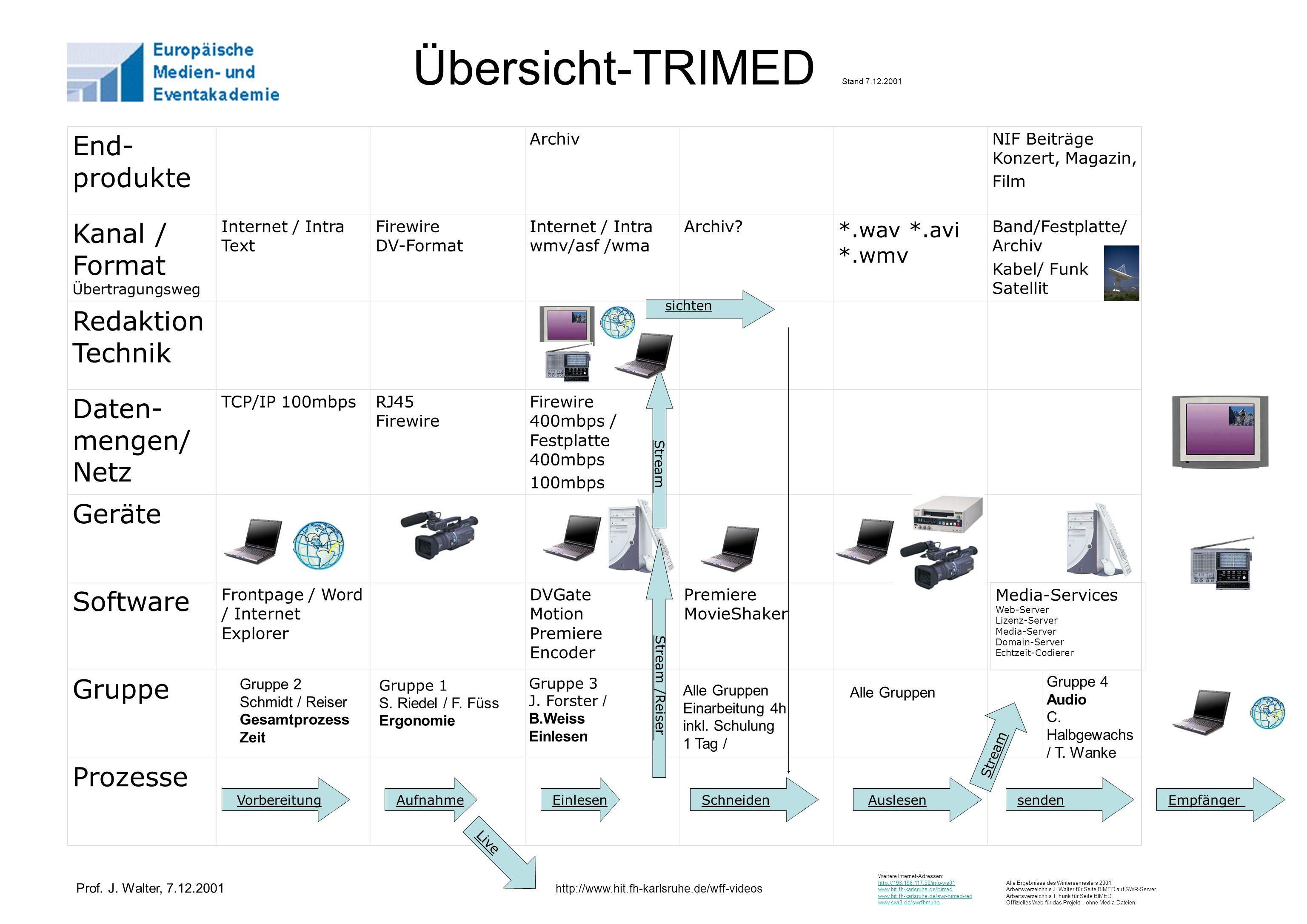 Übersicht-TRIMED Stand 7.12.2001 Prozesse Gruppe 4 Audio C. Halbgewachs / T. Wanke Gruppe 3 J. Forster / B.Weiss Einlesen Gruppe Premiere MovieShaker