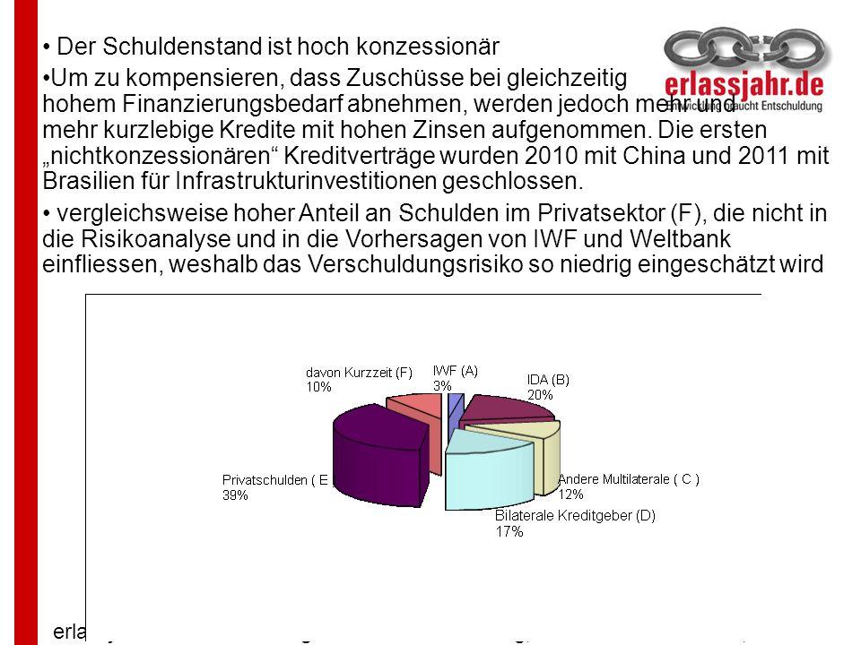 erlassjahr.de – Entwicklung braucht Entschuldung, Carl-Mosterts-Platz 1, 40477 Düsseldorf Der Schuldenstand ist hoch konzessionär Um zu kompensieren,