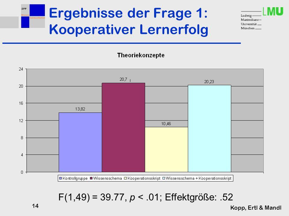 14 Kopp, Ertl & Mandl Ergebnisse der Frage 1: Kooperativer Lernerfolg F(1,49) = 39.77, p <.01; Effektgröße:.52