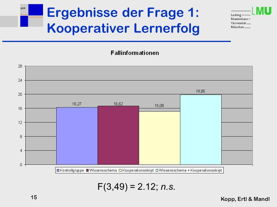 15 Kopp, Ertl & Mandl Ergebnisse der Frage 1: Kooperativer Lernerfolg F(3,49) = 2.12; n.s.