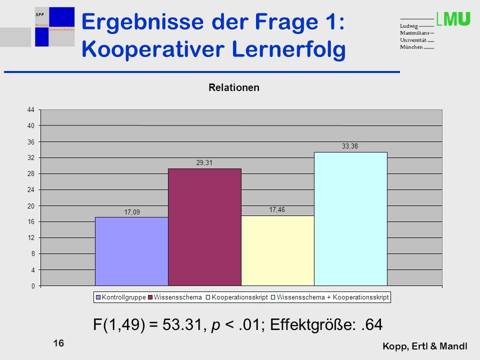 16 Kopp, Ertl & Mandl Ergebnisse der Frage 1: Kooperativer Lernerfolg F(1,49) = 53.31, p <.01; Effektgröße:.64 Relationen 17,09 29,31 17,46 33,38 0 4 8 12 16 20 24 28 32 36 40 44 1 KontrollgruppeWissensschemaKooperationsskriptWissensschema + Kooperationsskript