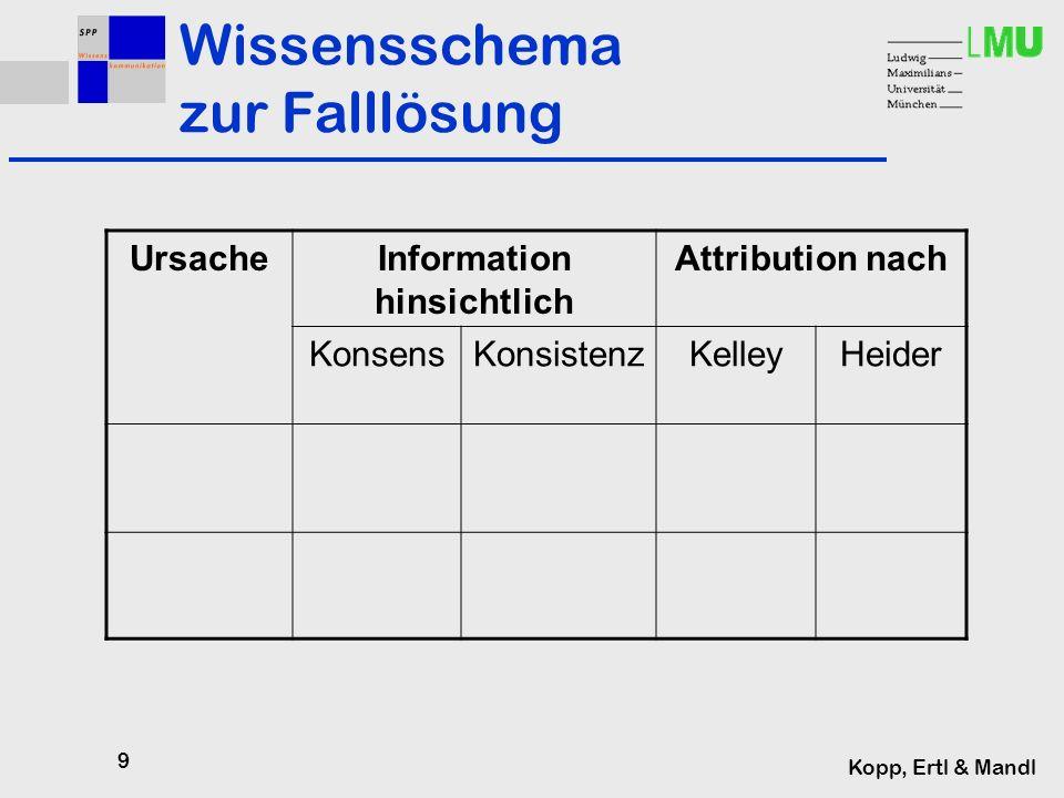 9 Kopp, Ertl & Mandl UrsacheInformation hinsichtlich Attribution nach KonsensKonsistenzKelleyHeider Wissensschema zur Falllösung