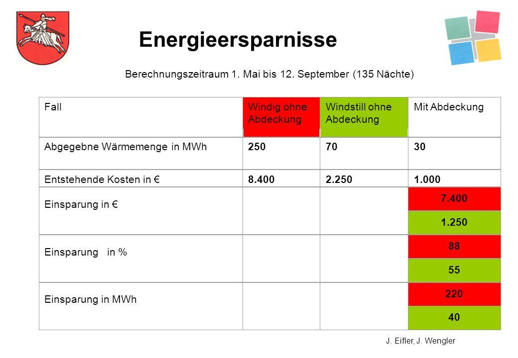 Berechnungszeitraum 1. Mai bis 12. September (135 Nächte) FallWindig ohne Abdeckung Windstill ohne Abdeckung Mit Abdeckung Abgegebne Wärmemenge in MWh