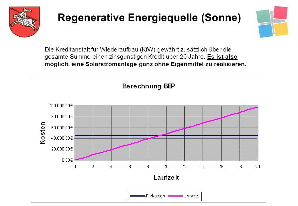 Regenerative Energiequelle (Sonne) Die Kreditanstalt für Wiederaufbau (KfW) gewährt zusätzlich über die gesamte Summe einen zinsgünstigen Kredit über